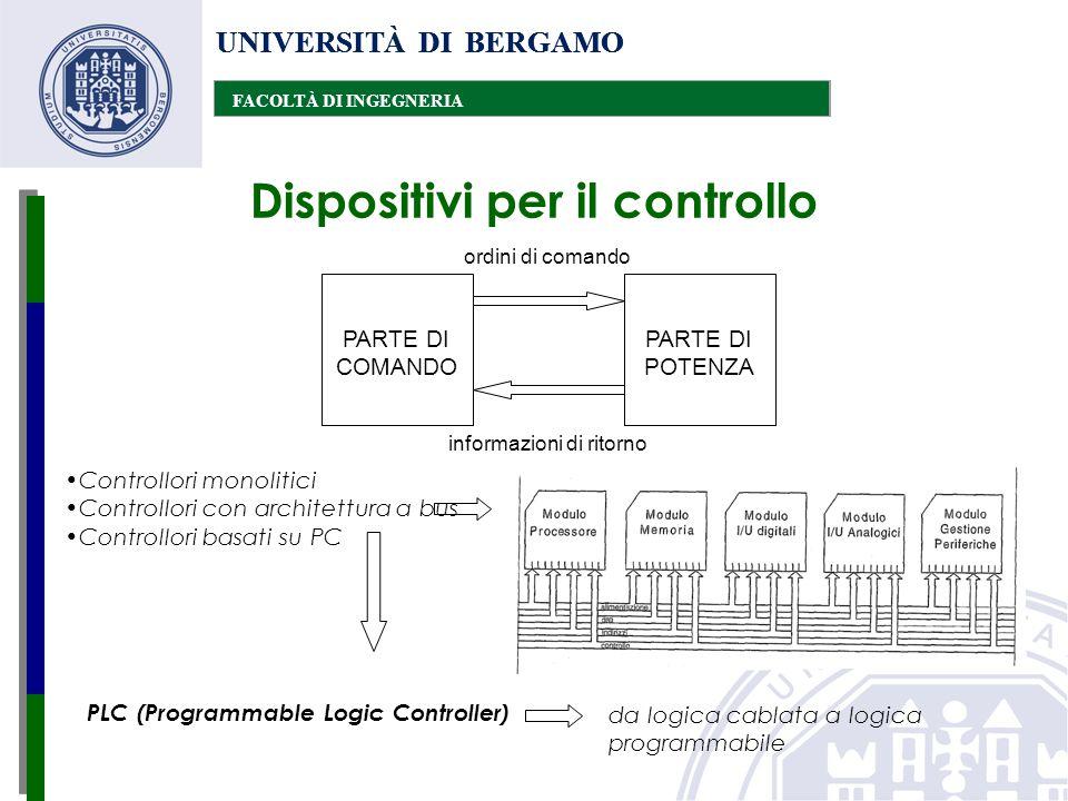 UNIVERSITÀ DI BERGAMO FACOLTÀ DI INGEGNERIA UNIVERSITÀ DI BERGAMO FACOLTÀ DI INGEGNERIA UNIVERSITÀ DI BERGAMO FACOLTÀ DI INGEGNERIA PLC definizioni (norma IEC 61131)  Definizione di PLC –Sistema elettronico a funzionamento digitale, destinato all'uso in ambito industriale, che utilizza una memoria programmabile per l'archiviazione interna di istruzioni orientate all'utilizzatore per l'implementazione di funzioni specifiche, come quelle logiche, di sequenziamento, di temporizzazione, di conteggio e di calcolo aritmetico, e per controllare, mediante ingressi ed uscite sia digitali che analogici, vari tipi di macchine e processi.