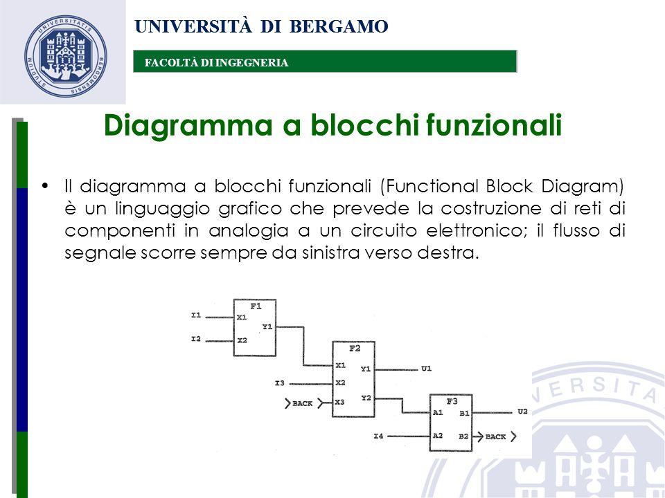 UNIVERSITÀ DI BERGAMO FACOLTÀ DI INGEGNERIA UNIVERSITÀ DI BERGAMO FACOLTÀ DI INGEGNERIA UNIVERSITÀ DI BERGAMO FACOLTÀ DI INGEGNERIA Diagramma a blocch