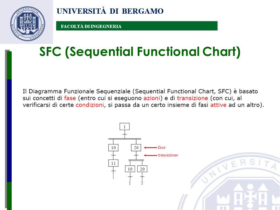 UNIVERSITÀ DI BERGAMO FACOLTÀ DI INGEGNERIA UNIVERSITÀ DI BERGAMO FACOLTÀ DI INGEGNERIA UNIVERSITÀ DI BERGAMO FACOLTÀ DI INGEGNERIA SFC (Sequential Fu