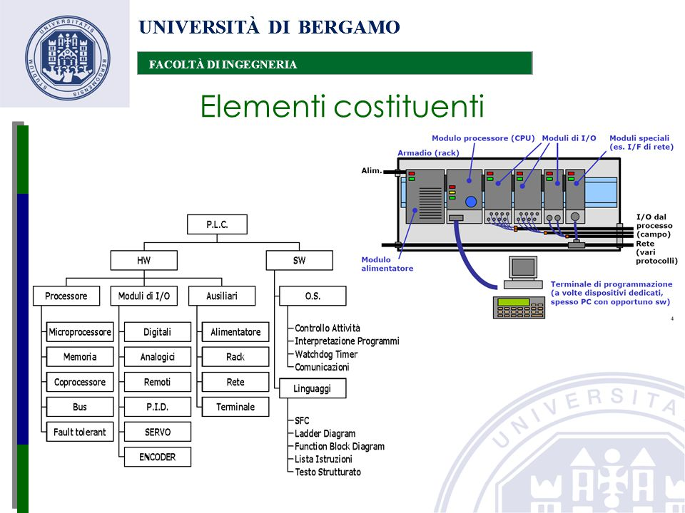 UNIVERSITÀ DI BERGAMO FACOLTÀ DI INGEGNERIA UNIVERSITÀ DI BERGAMO FACOLTÀ DI INGEGNERIA UNIVERSITÀ DI BERGAMO FACOLTÀ DI INGEGNERIA Micro P.L.C.: fino a 64 punti di I/O di tipo digitale, memoria di 1 o 2KB.