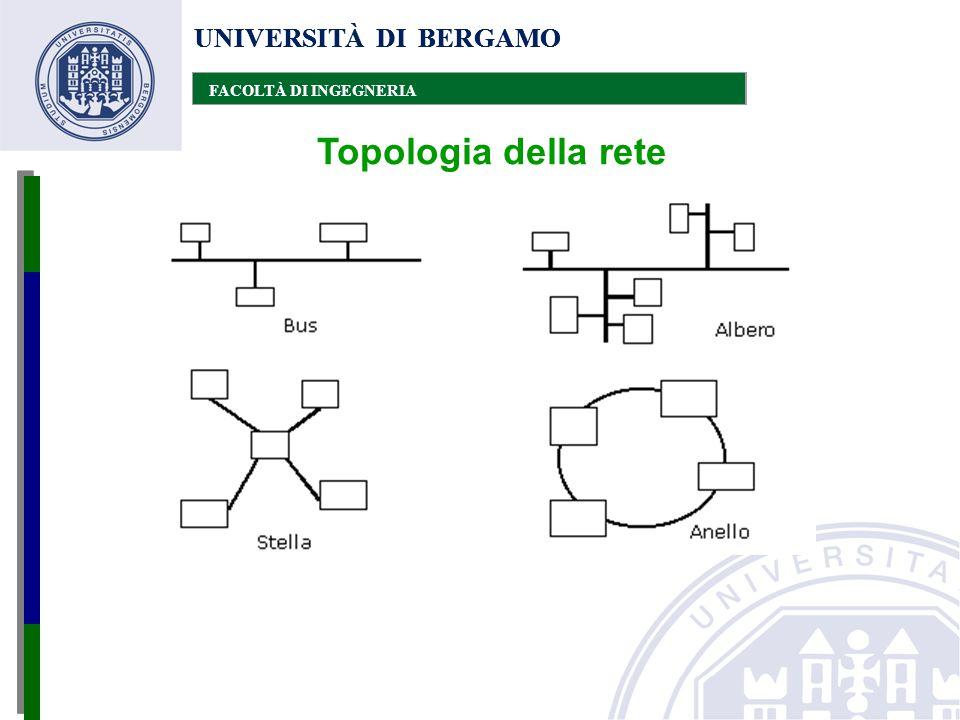 UNIVERSITÀ DI BERGAMO FACOLTÀ DI INGEGNERIA UNIVERSITÀ DI BERGAMO FACOLTÀ DI INGEGNERIA UNIVERSITÀ DI BERGAMO FACOLTÀ DI INGEGNERIA Topologia della re