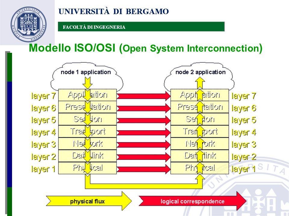 UNIVERSITÀ DI BERGAMO FACOLTÀ DI INGEGNERIA UNIVERSITÀ DI BERGAMO FACOLTÀ DI INGEGNERIA UNIVERSITÀ DI BERGAMO FACOLTÀ DI INGEGNERIA Modello ISO/OSI (