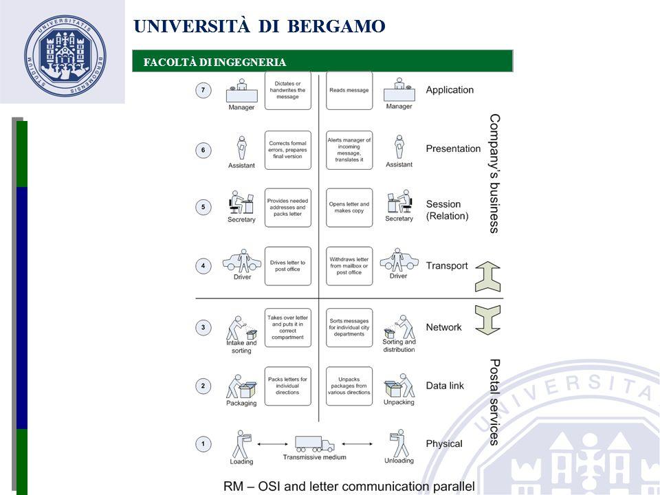 UNIVERSITÀ DI BERGAMO FACOLTÀ DI INGEGNERIA UNIVERSITÀ DI BERGAMO FACOLTÀ DI INGEGNERIA UNIVERSITÀ DI BERGAMO FACOLTÀ DI INGEGNERIA