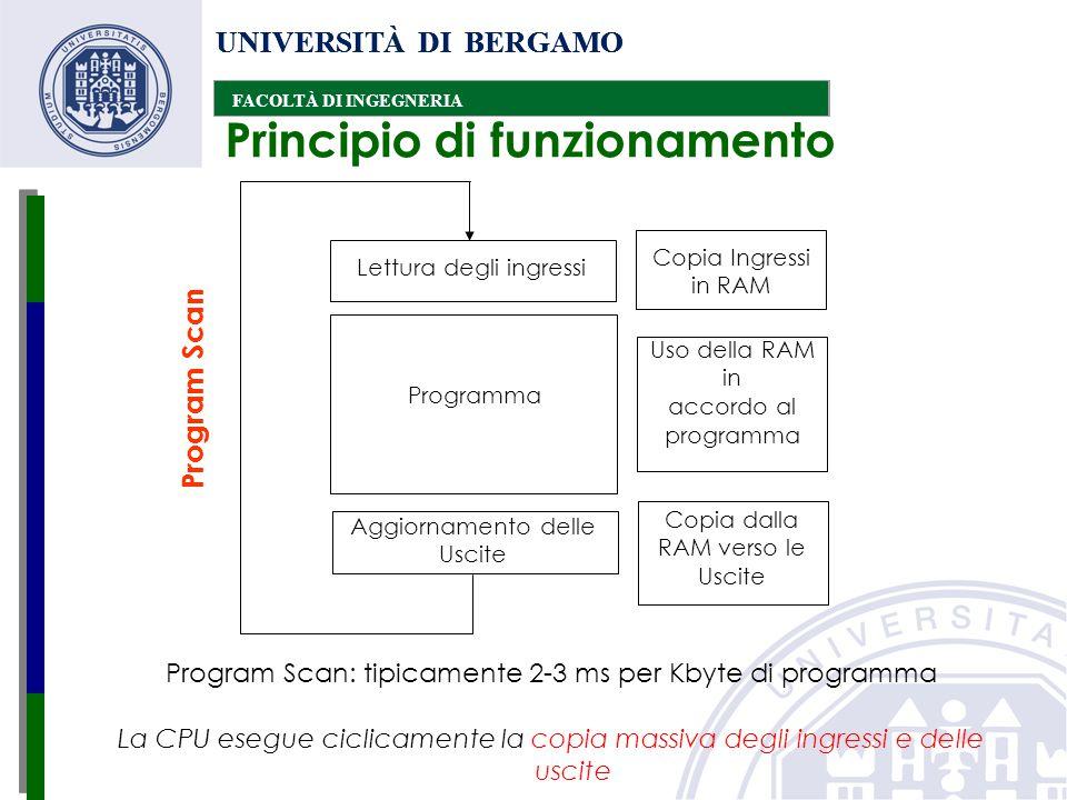 UNIVERSITÀ DI BERGAMO FACOLTÀ DI INGEGNERIA UNIVERSITÀ DI BERGAMO FACOLTÀ DI INGEGNERIA UNIVERSITÀ DI BERGAMO FACOLTÀ DI INGEGNERIA Limite sul periodo dei segnali di input: Teorema di Shannon se f è la frequenza di variazione, essa deve essere minore o uguale a 1/2 ( durata del Program Scan)  Esempio: se la durata del Program Scan è 40 ms, allora la massima frequenza del segnale di input può essere 1/0.08=12.5Hz Limiti dovuti al funzionamento