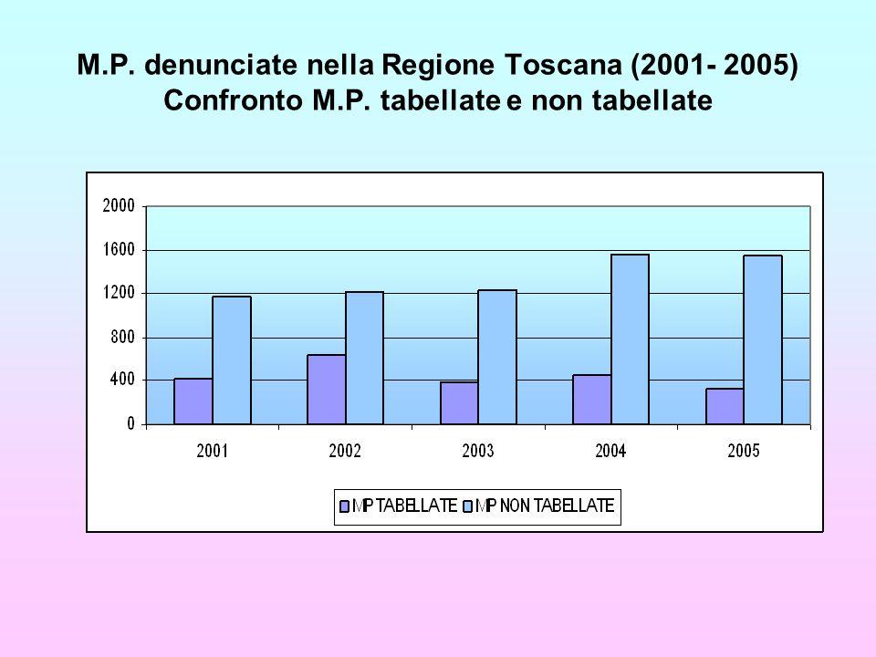 M.P. denunciate nella Regione Toscana (2001- 2005) Confronto M.P. tabellate e non tabellate