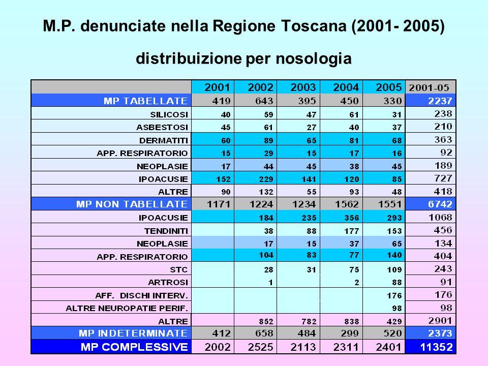 M.P. denunciate nella Regione Toscana (2001- 2005) distribuizione per nosologia