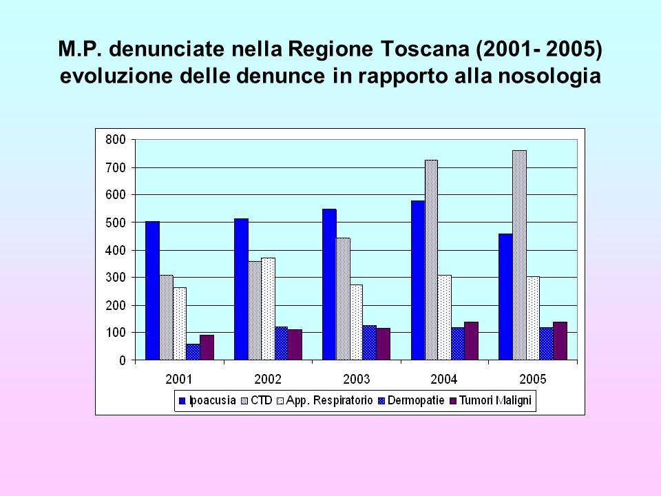 M.P. denunciate nella Regione Toscana (2001- 2005) evoluzione delle denunce in rapporto alla nosologia