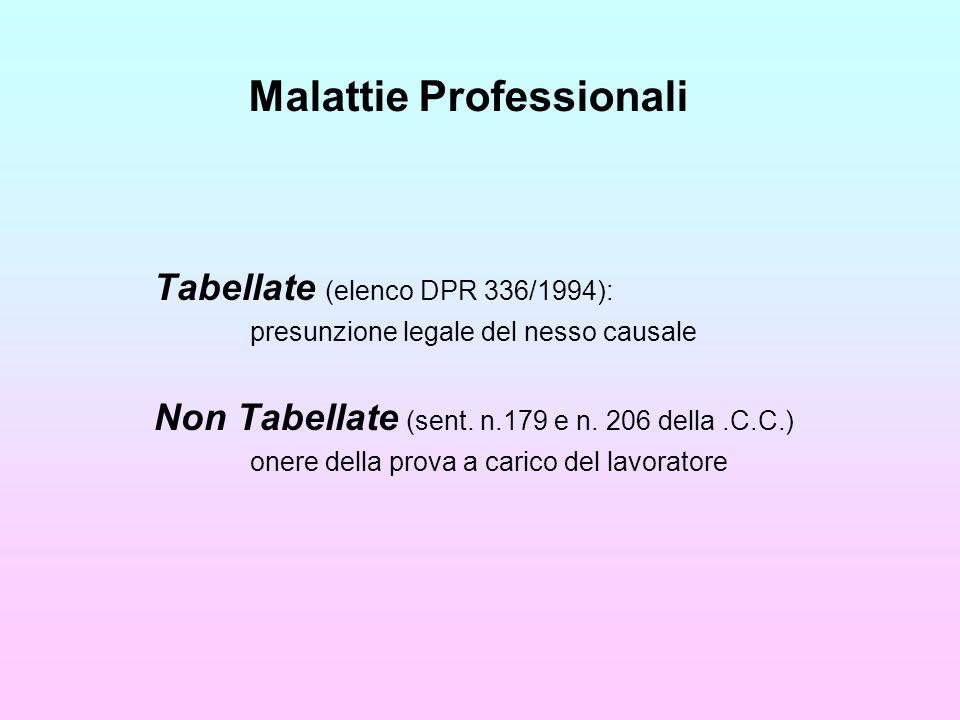 Malattie Professionali Tabellate (elenco DPR 336/1994): presunzione legale del nesso causale Non Tabellate (sent.