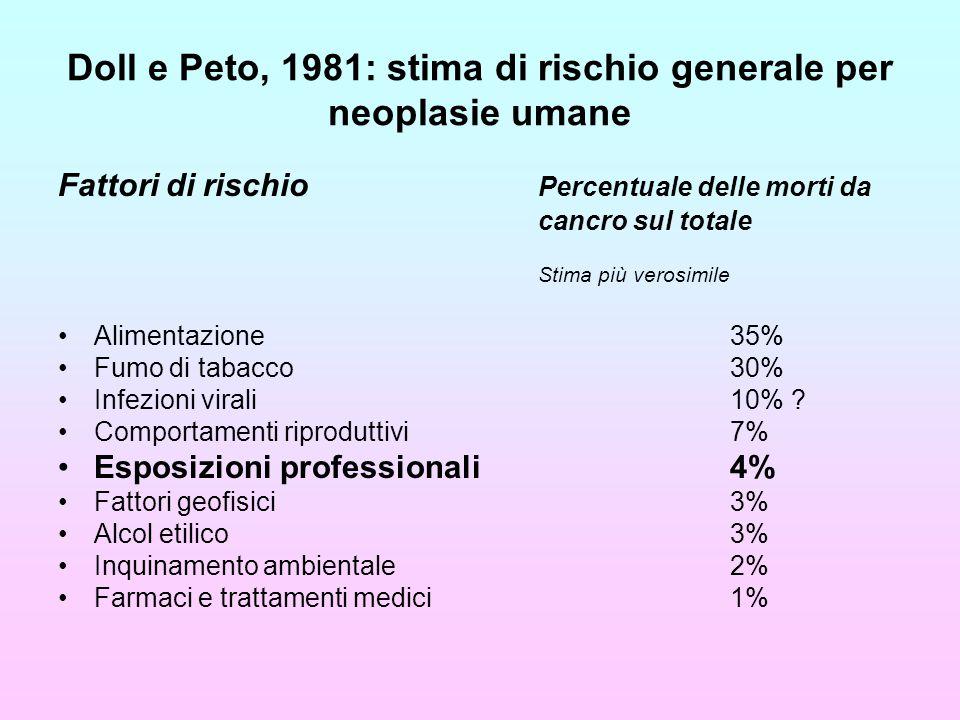 Doll e Peto, 1981: stima di rischio generale per neoplasie umane Fattori di rischio Percentuale delle morti da cancro sul totale Stima più verosimile Alimentazione 35% Fumo di tabacco 30% Infezioni virali 10% .