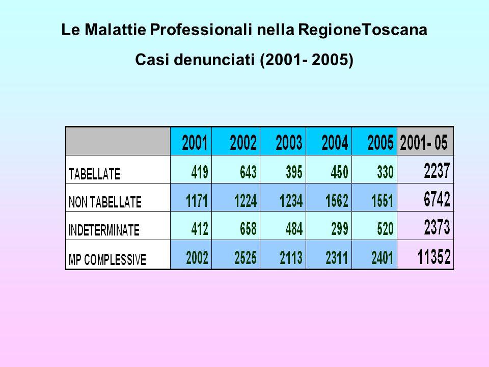 Le Malattie Professionali nella RegioneToscana Casi denunciati (2001- 2005)
