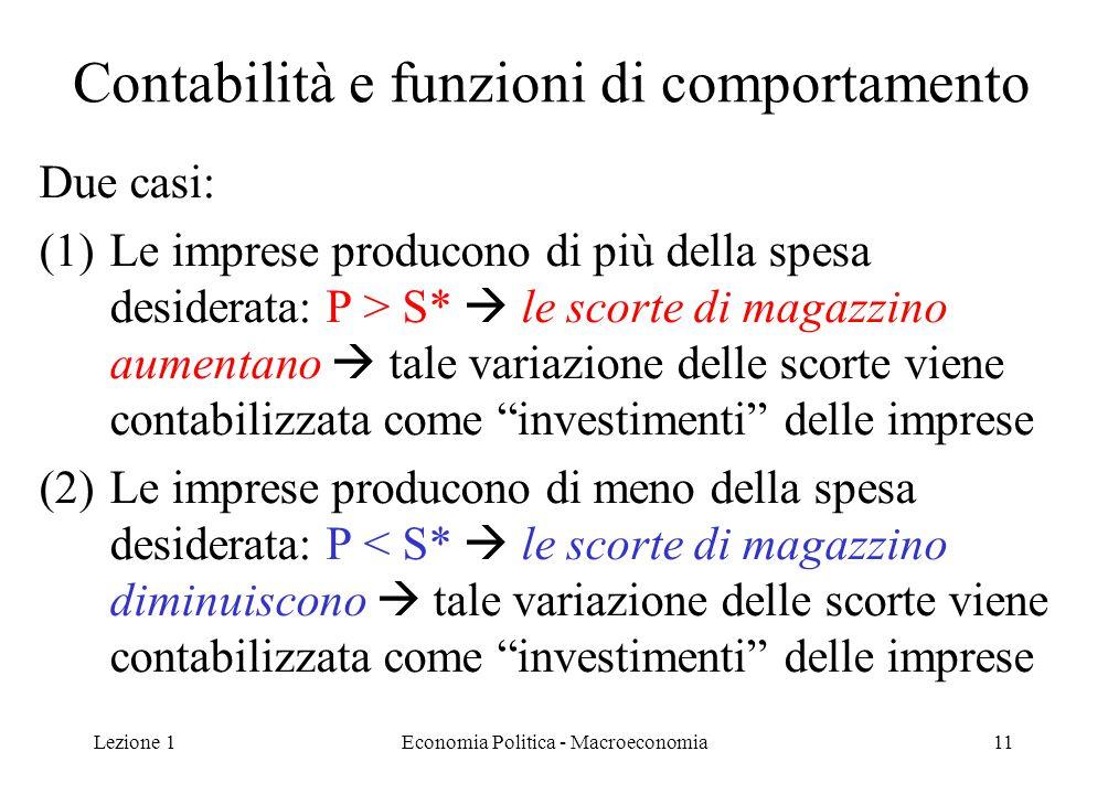 Lezione 1Economia Politica - Macroeconomia11 Contabilità e funzioni di comportamento Due casi: (1)Le imprese producono di più della spesa desiderata: P > S*  le scorte di magazzino aumentano  tale variazione delle scorte viene contabilizzata come investimenti delle imprese (2)Le imprese producono di meno della spesa desiderata: P < S*  le scorte di magazzino diminuiscono  tale variazione delle scorte viene contabilizzata come investimenti delle imprese