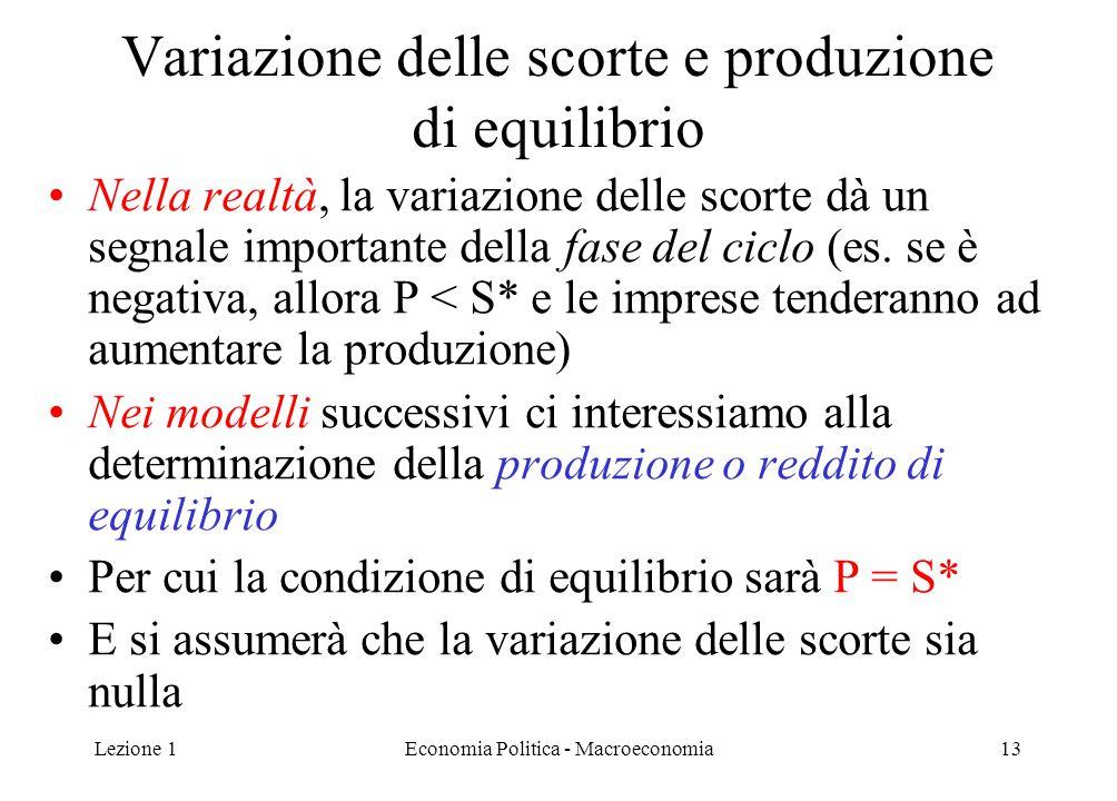 Lezione 1Economia Politica - Macroeconomia13 Variazione delle scorte e produzione di equilibrio Nella realtà, la variazione delle scorte dà un segnale importante della fase del ciclo (es.