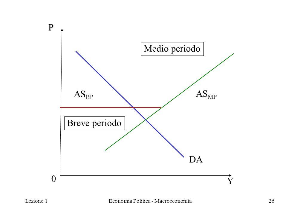 Lezione 1Economia Politica - Macroeconomia26 P Y 0 DA Medio periodo Breve periodo AS BP AS MP