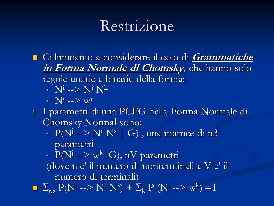 Restrizione Ci limitiamo a considerare il caso di Grammatiche in Forma Normale di Chomsky, che hanno solo regole unarie e binarie della forma: Ci limitiamo a considerare il caso di Grammatiche in Forma Normale di Chomsky, che hanno solo regole unarie e binarie della forma: N i --> N j N k N i --> N j N k N i --> w j N i --> w j 1.