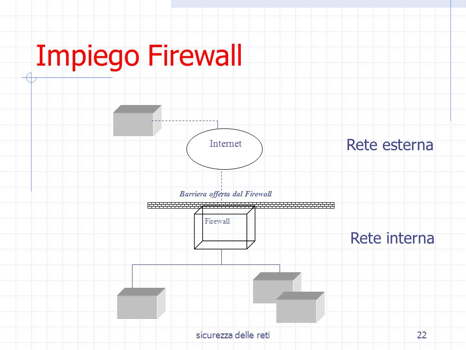 sicurezza delle reti22 Internet Firewall Barriera offerta dal Firewall Impiego Firewall Rete interna Rete esterna