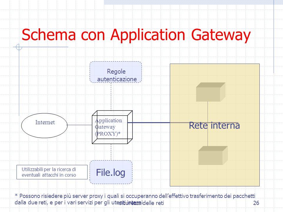 sicurezza delle reti26 Internet Application Gateway (PROXY)* Schema con Application Gateway Rete interna File.log Regole autenticazione Utilizzabili p