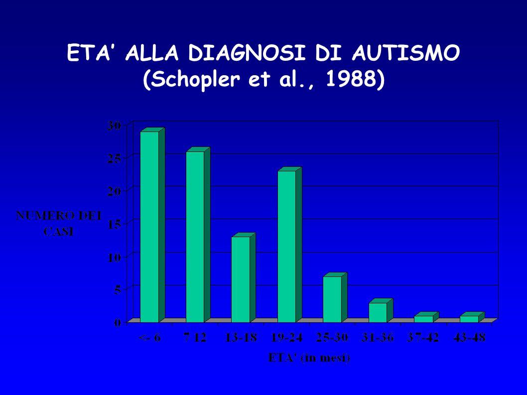 ETA' ALLA DIAGNOSI DI AUTISMO (Schopler et al., 1988)