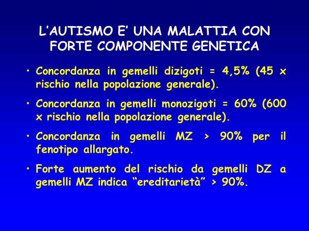 L'AUTISMO E' UNA MALATTIA CON FORTE COMPONENTE GENETICA Concordanza in gemelli dizigoti = 4,5% (45 x rischio nella popolazione generale). Concordanza
