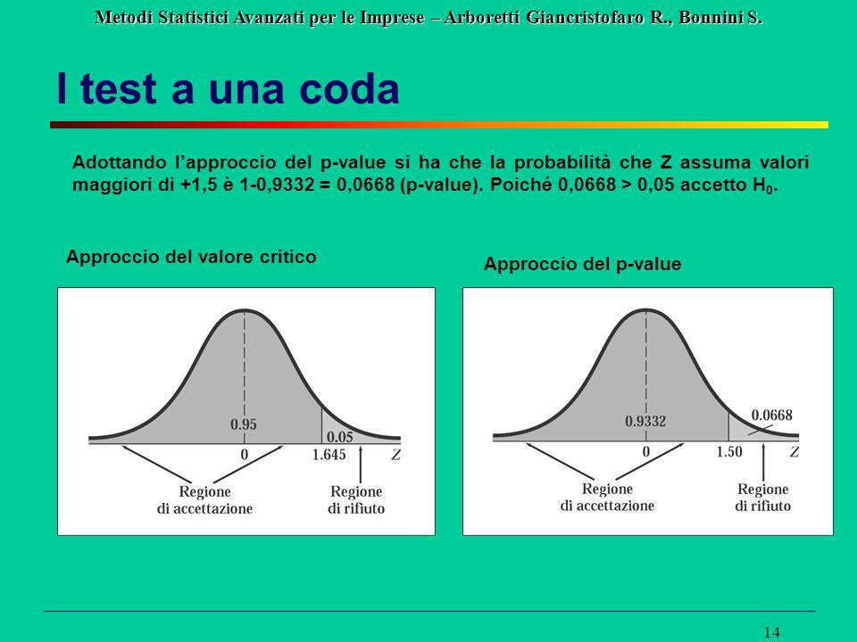 Metodi Statistici Avanzati per le Imprese – Arboretti Giancristofaro R., Bonnini S. 14 I test a una coda Adottando l'approccio del p-value si ha che l