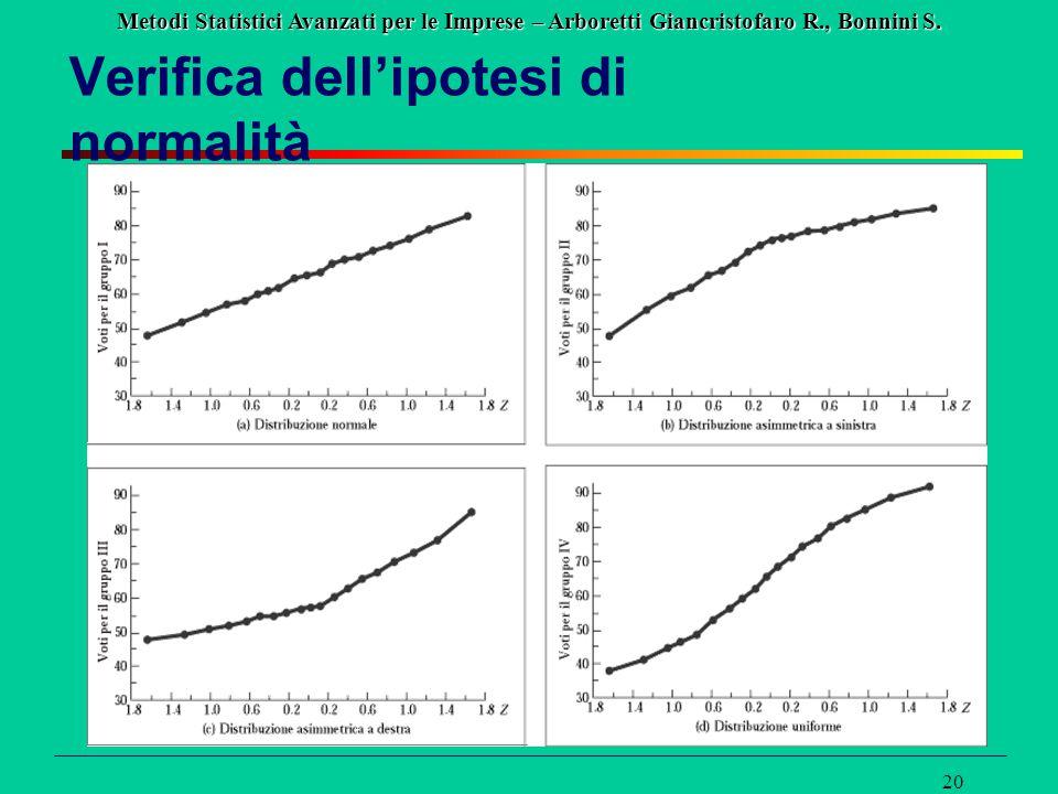 Metodi Statistici Avanzati per le Imprese – Arboretti Giancristofaro R., Bonnini S. 20 Verifica dell'ipotesi di normalità