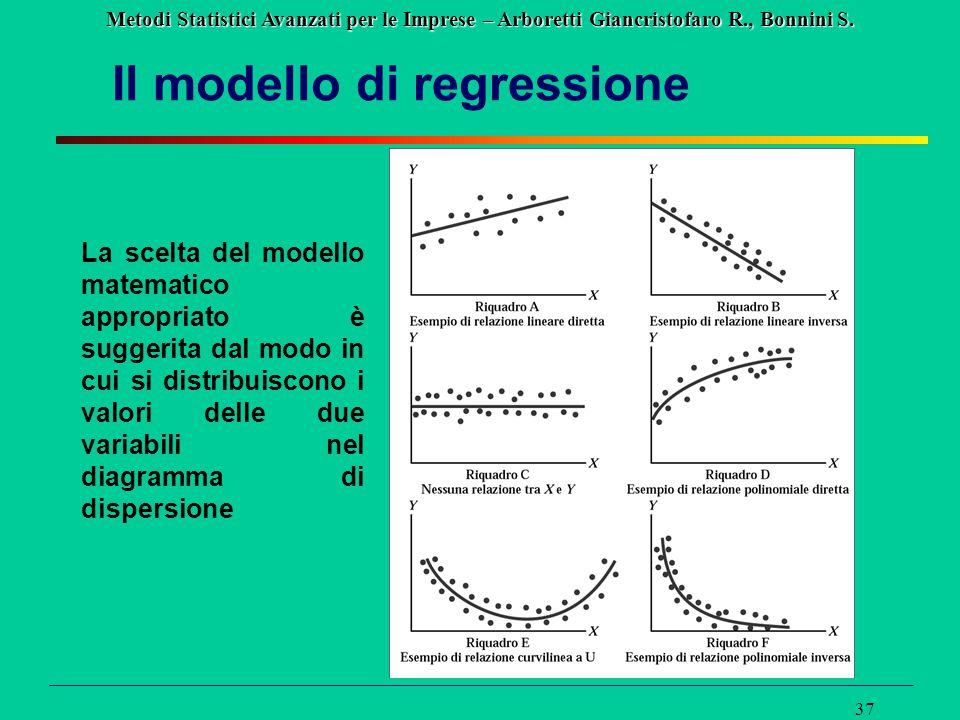 Metodi Statistici Avanzati per le Imprese – Arboretti Giancristofaro R., Bonnini S. 37 Il modello di regressione La scelta del modello matematico appr