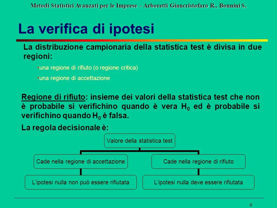 Metodi Statistici Avanzati per le Imprese – Arboretti Giancristofaro R., Bonnini S. 6 La verifica di ipotesi La distribuzione campionaria della statis