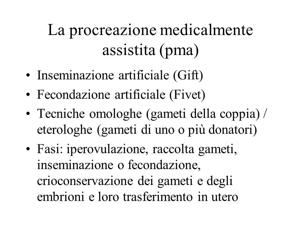 La procreazione medicalmente assistita (pma) Inseminazione artificiale (Gift) Fecondazione artificiale (Fivet) Tecniche omologhe (gameti della coppia)