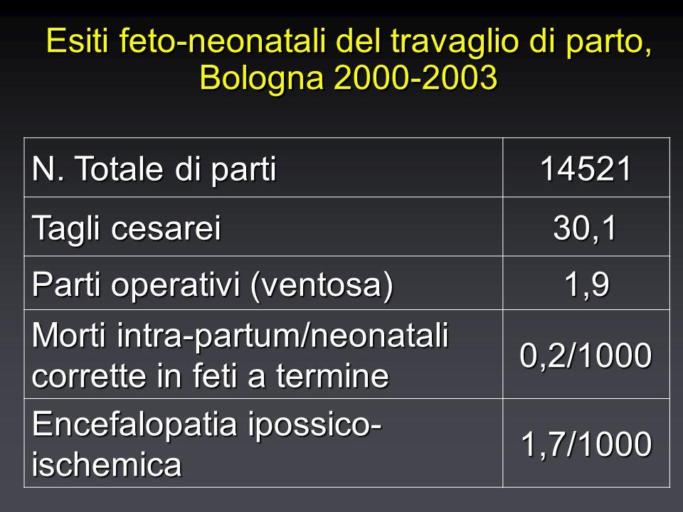 Esiti feto-neonatali del travaglio di parto, Bologna 2000-2003 N. Totale di parti 14521 Tagli cesarei 30,1 Parti operativi (ventosa) 1,9 Morti intra-p