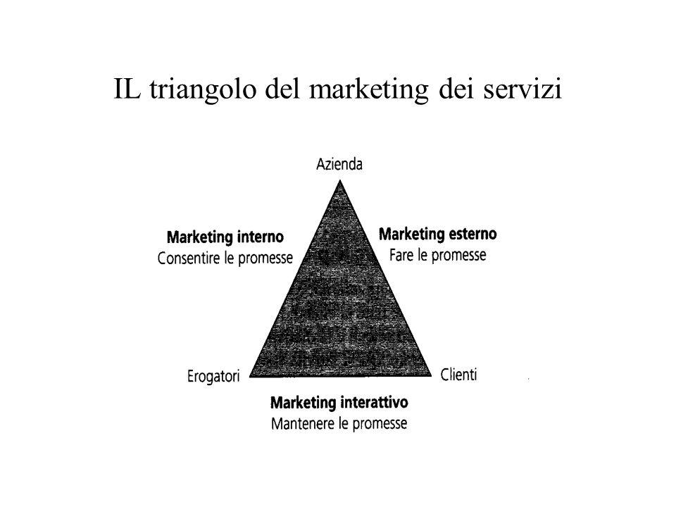 IL triangolo del marketing dei servizi