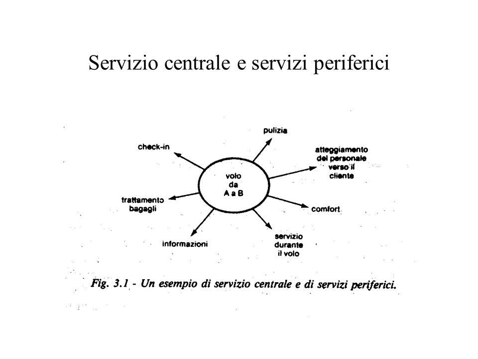 Servizio centrale e servizi periferici