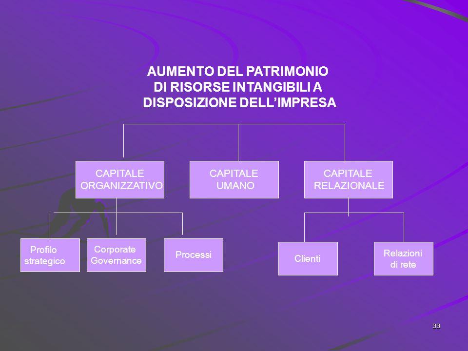 32 I benefici per le imprese miglioramento della reputazione e valorizzazione di immagine; maggiore visibilità; acquisizione di competitività (fideliz
