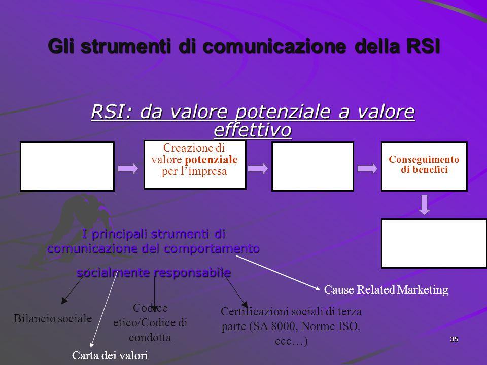 34 I costi della RSI  Investimenti effettuati per soddisfare le attese di ordine sociale e ambientale (ammortamenti annuali)  Incremento dei costi d