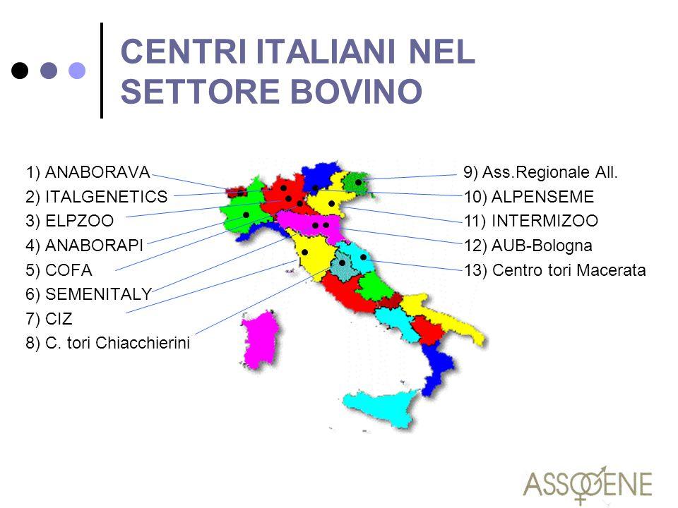 CENTRI ITALIANI NEL SETTORE BOVINO 1) ANABORAVA 2) ITALGENETICS 3) ELPZOO 4) ANABORAPI 5) COFA 6) SEMENITALY 7) CIZ 8) C. tori Chiacchierini 9) Ass.Re