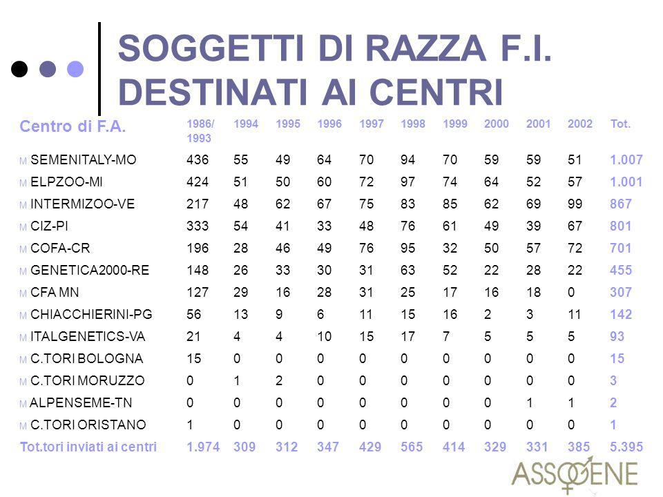 SOGGETTI DI RAZZA F.I. DESTINATI AI CENTRI Centro di F.A. 1986/ 1993 199419951996199719981999200020012002Tot. M SEMENITALY-MO43655496470947059 511.007