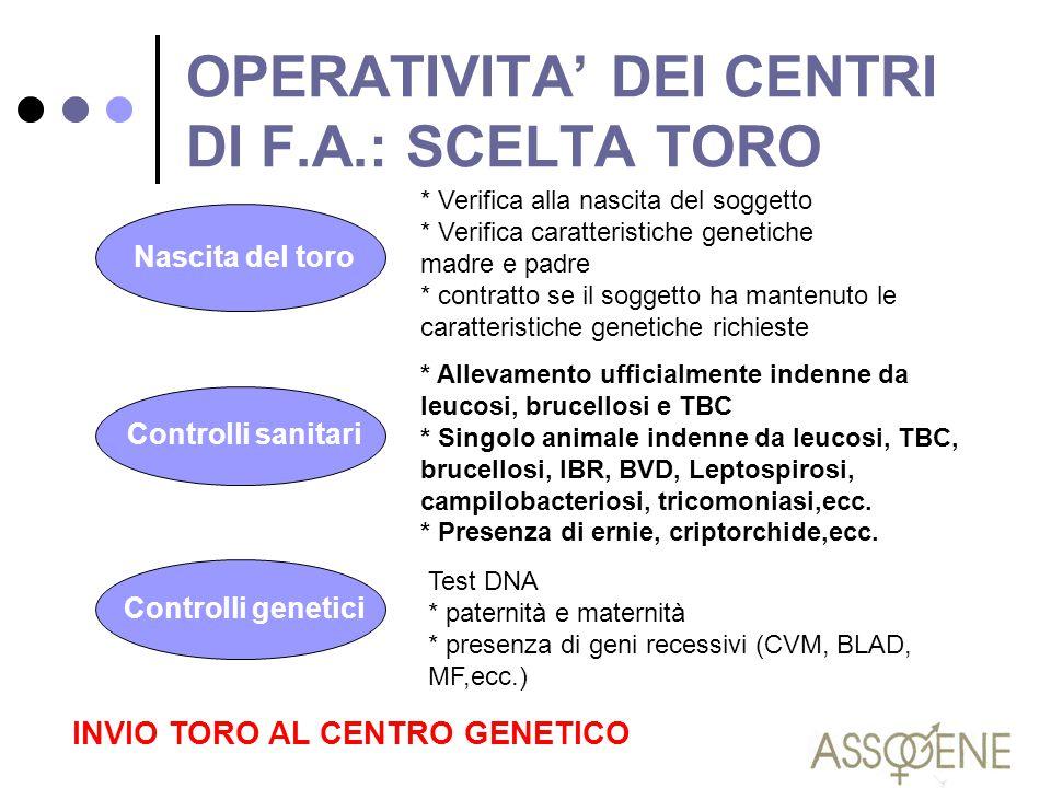 OPERATIVITA' DEI CENTRI DI F.A.: SCELTA TORO * Verifica alla nascita del soggetto * Verifica caratteristiche genetiche madre e padre * contratto se il
