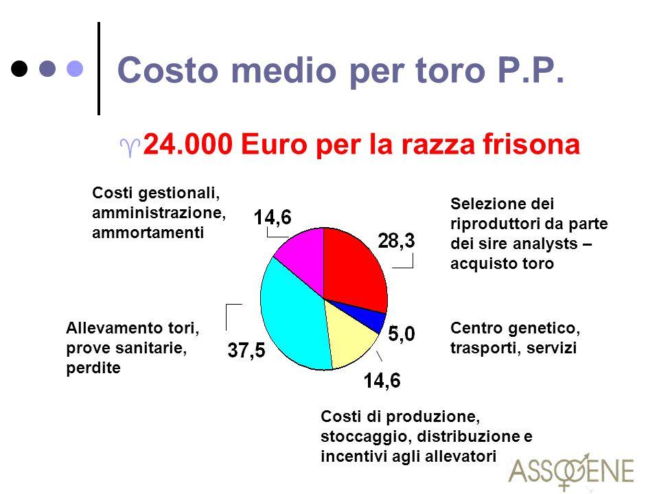 Costo medio per toro P.P. ^ 24.000 Euro per la razza frisona Selezione dei riproduttori da parte dei sire analysts – acquisto toro Centro genetico, tr