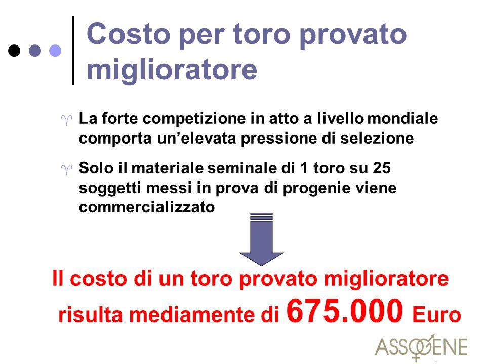 Costo per toro provato miglioratore ^ Solo il materiale seminale di 1 toro su 25 soggetti messi in prova di progenie viene commercializzato Il costo d