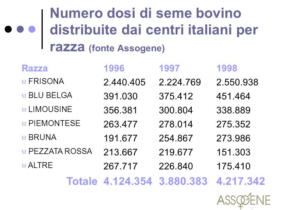 Numero dosi di seme bovino distribuite dai centri italiani per razza (fonte Assogene) Razza199619971998 M FRISONA 2.440.4052.224.7692.550.938 M BLU BE