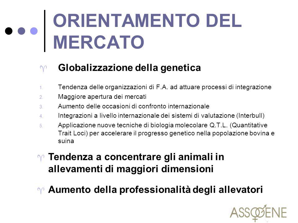 ORIENTAMENTO DEL MERCATO ^ Globalizzazione della genetica 1. Tendenza delle organizzazioni di F.A. ad attuare processi di integrazione 2. Maggiore ape