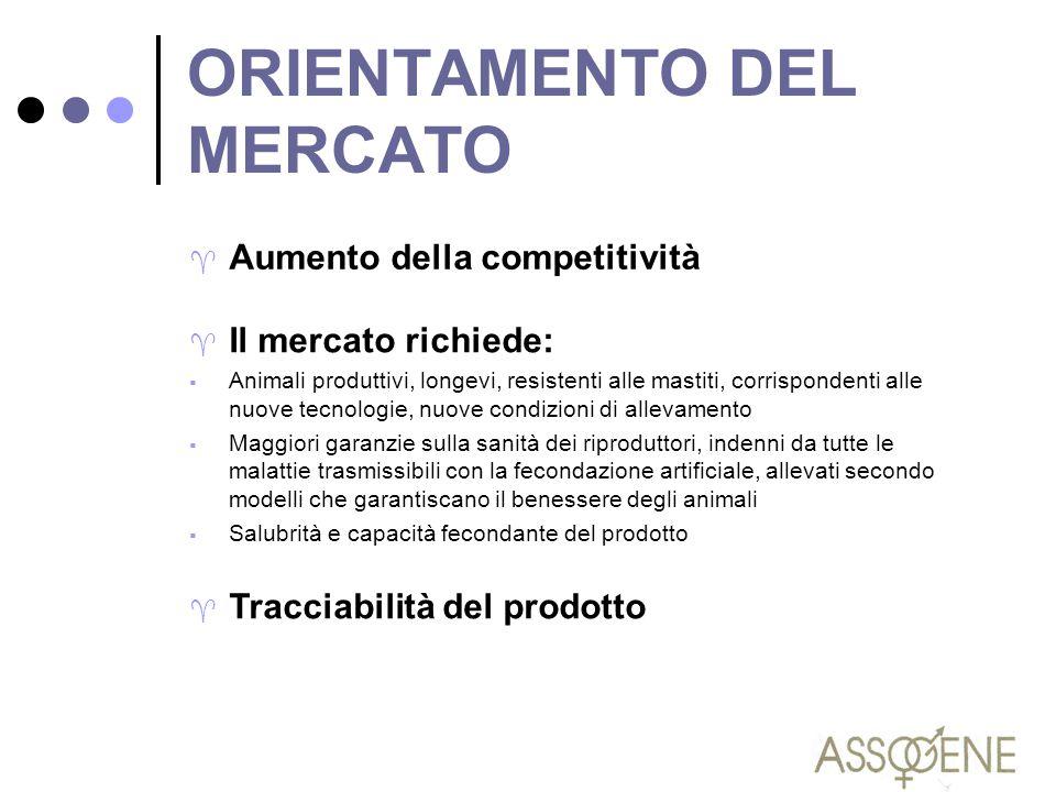ORIENTAMENTO DEL MERCATO ^ Il mercato richiede:  Animali produttivi, longevi, resistenti alle mastiti, corrispondenti alle nuove tecnologie, nuove co