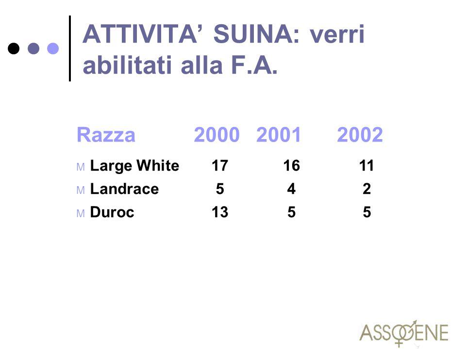 ATTIVITA' SUINA: verri abilitati alla F.A. Razza200020012002 M Large White171611 M Landrace542 M Duroc1355