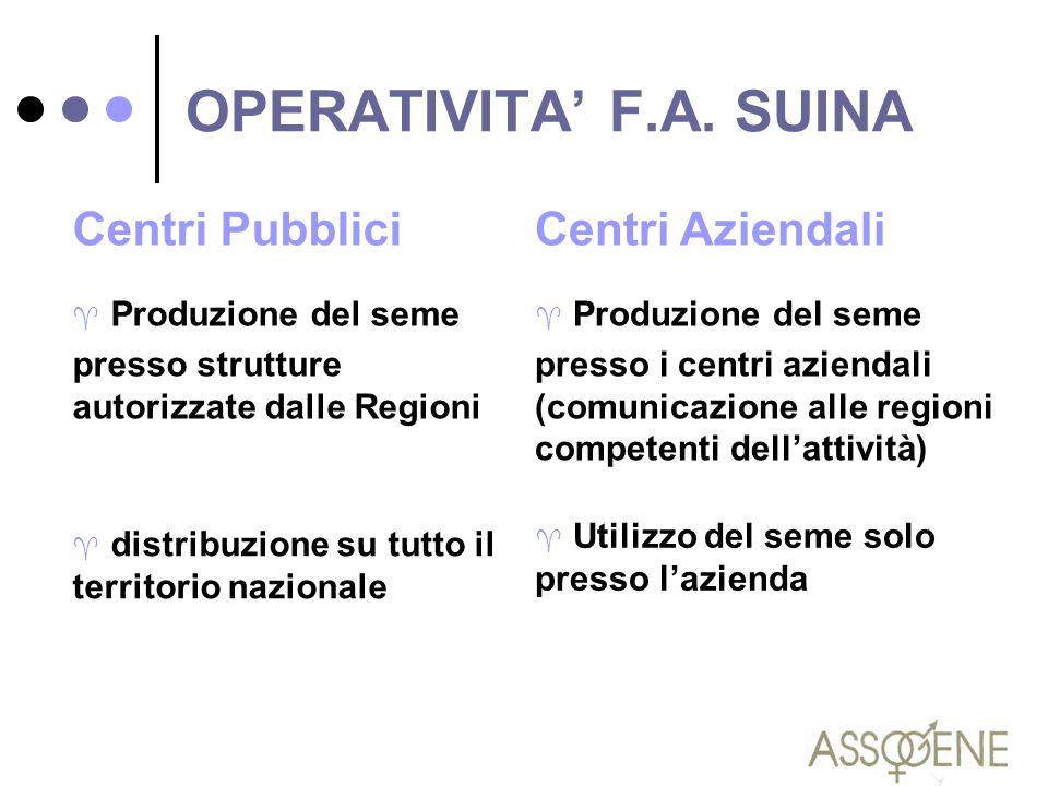 OPERATIVITA' F.A. SUINA Centri Pubblici ^ Produzione del seme presso strutture autorizzate dalle Regioni ^ distribuzione su tutto il territorio nazion