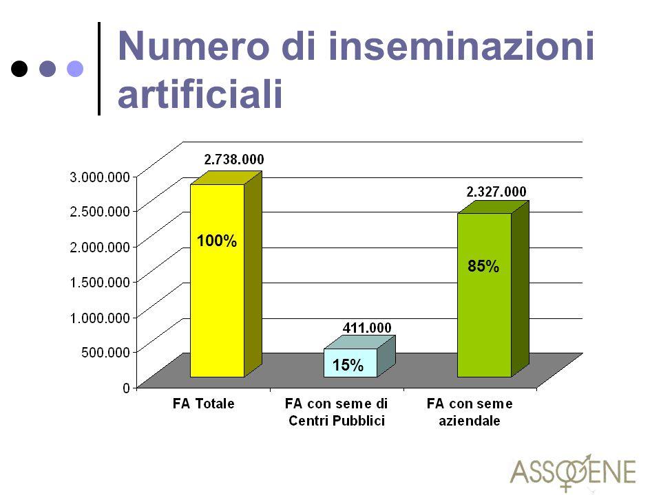 Numero di inseminazioni artificiali 100% 15% 85%