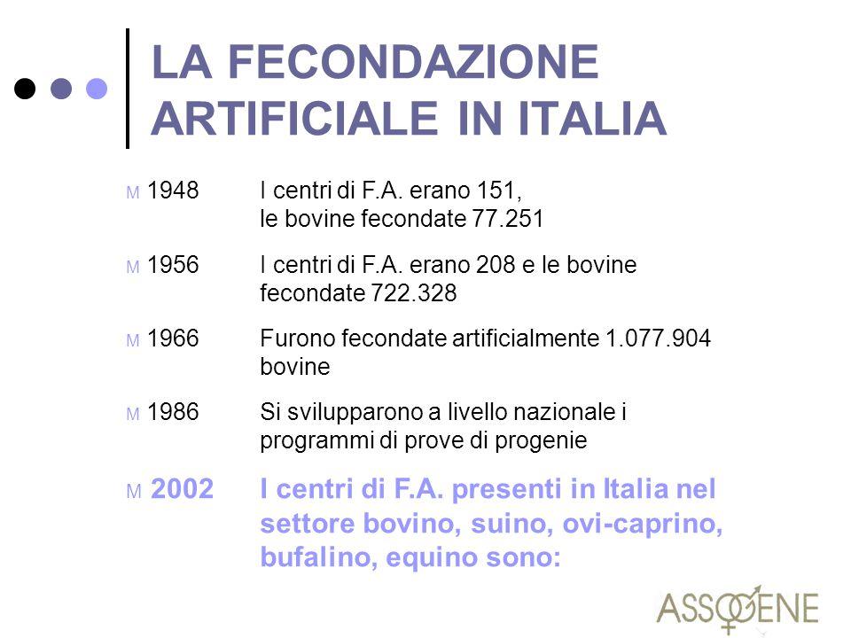LA FECONDAZIONE ARTIFICIALE IN ITALIA M 1948I centri di F.A. erano 151, le bovine fecondate 77.251 M 1956I centri di F.A. erano 208 e le bovine fecond