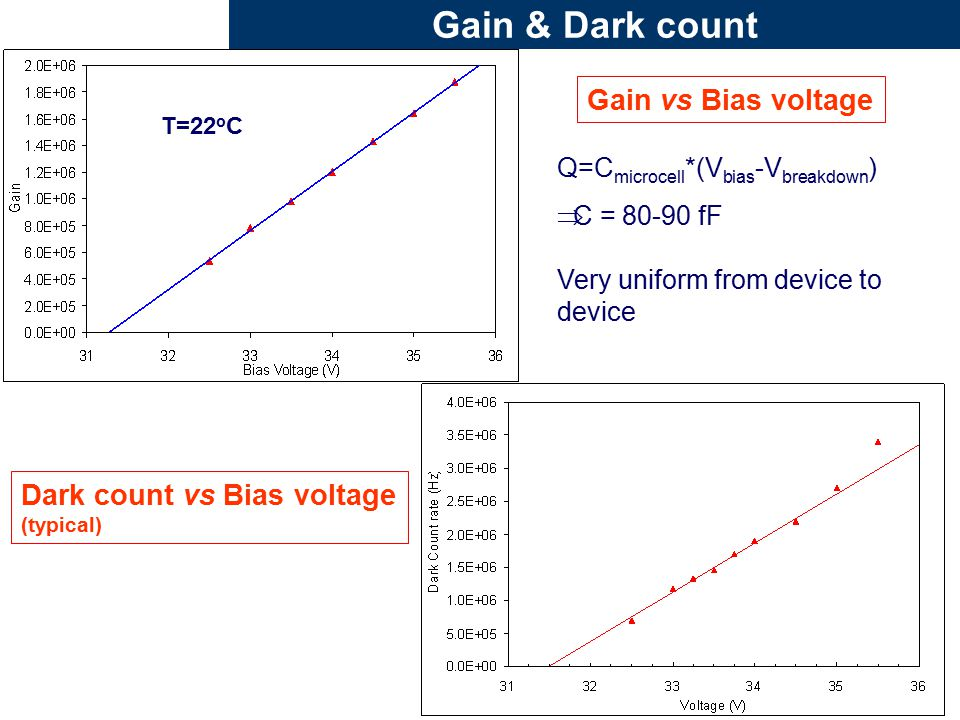Gain & Dark count Gain vs Bias voltage Q=C microcell *(V bias -V breakdown )  C = 80-90 fF Very uniform from device to device T=22 o C Dark count vs