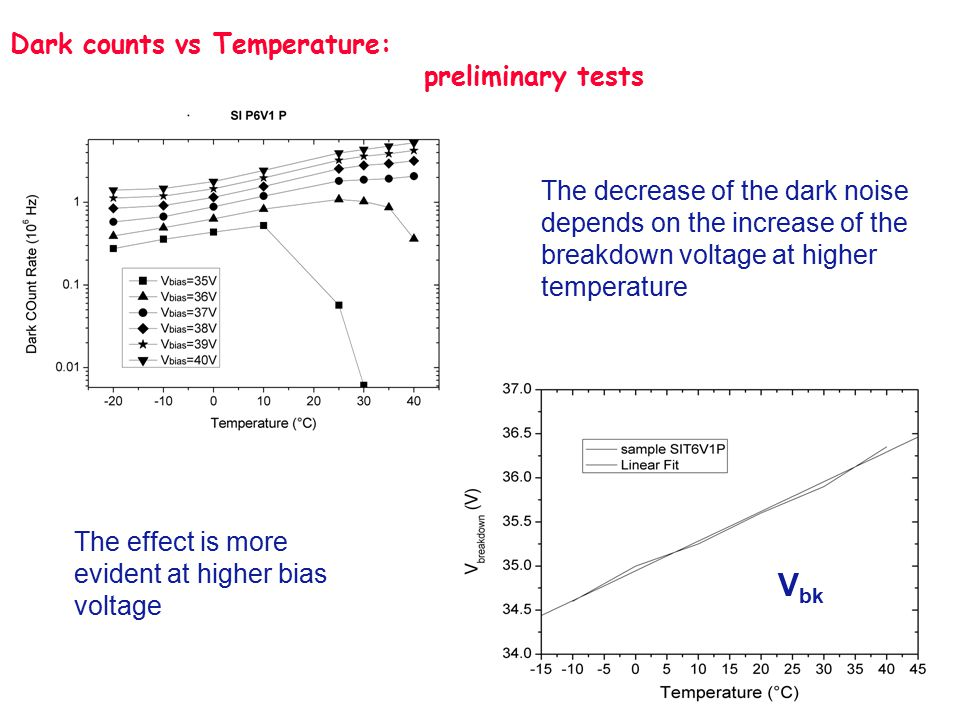 Dark counts vs Temperature: preliminary tests The decrease of the dark noise depends on the increase of the breakdown voltage at higher temperature V bk The effect is more evident at higher bias voltage
