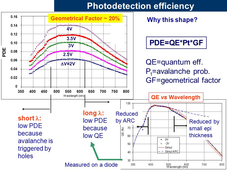 Photodetection efficiency  V=2V 2.5V 3.5V 3V 4V QE vs Wavelength long : low PDE because low QE short : low PDE because avalanche is triggered by holes Measured on a diode Why this shape.