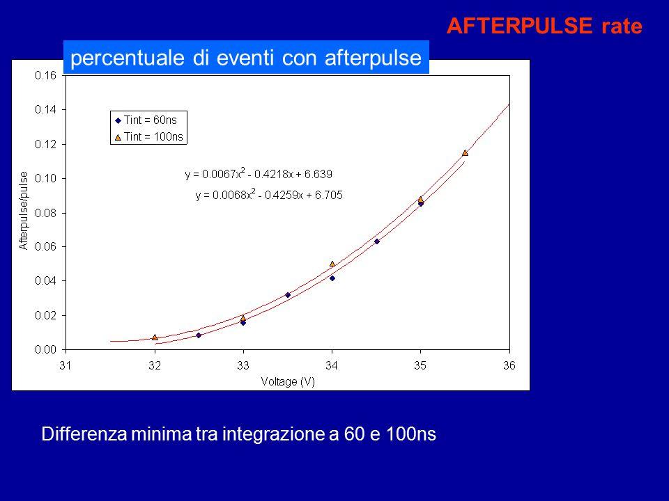 AFTERPULSE rate percentuale di eventi con afterpulse Differenza minima tra integrazione a 60 e 100ns