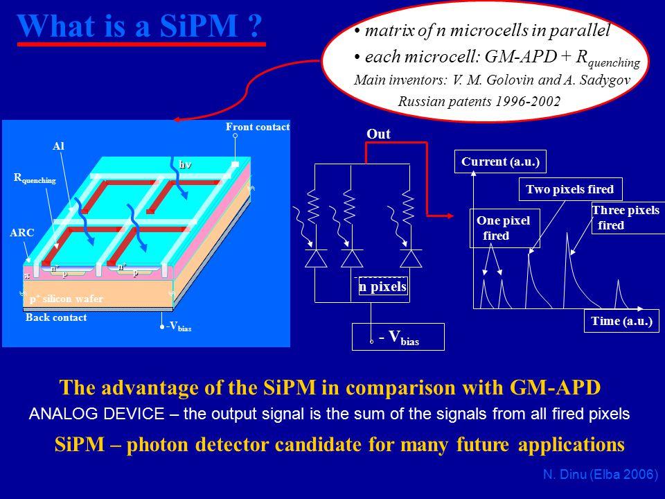 Chi produce i SiPM .