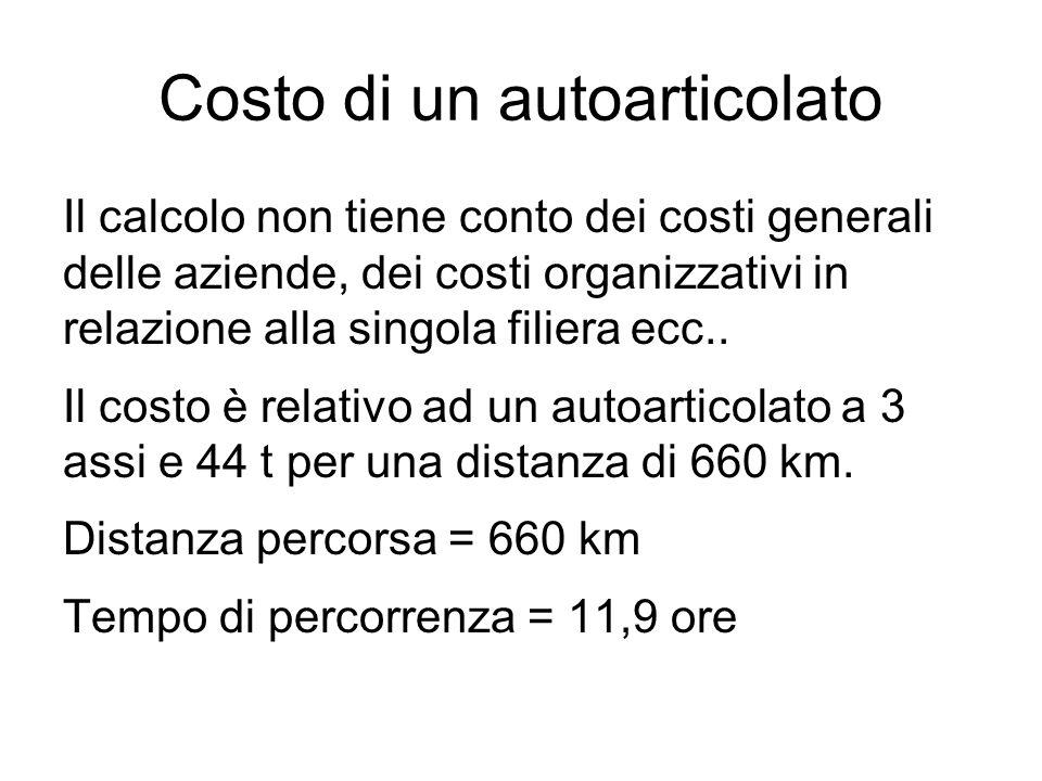 Costo di un autoarticolato Il calcolo non tiene conto dei costi generali delle aziende, dei costi organizzativi in relazione alla singola filiera ecc.